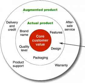 core actual and augmented product levels Basic product - this represents all the qualities of the product it fulfils the core benefit  the augmented aspect of it is the fact that the packaging is nicely .