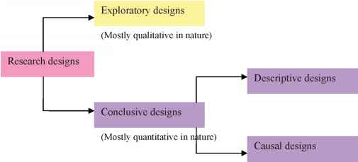 define exploratory research According to the exploratory case study definition, it is a paper that provides an in -depth analysis on the provided topic in general, it is an initial.