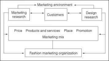 Fashion Marketing Process