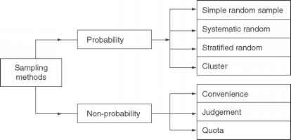 Types Sampling Methods