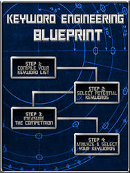 Keyword Engineering Blueprint