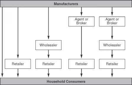 Channel Structures For Consumer Products