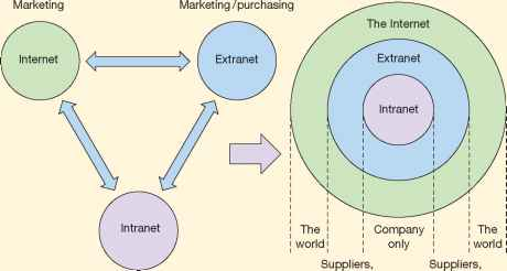 Intranet Extranet Internet Relation