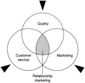 Relationship Marketing Orientation