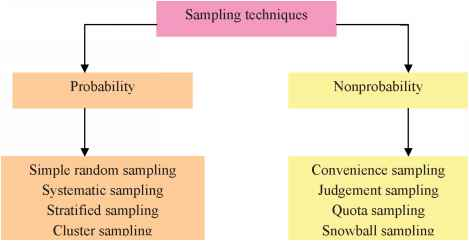 Classification Sampling Techniques