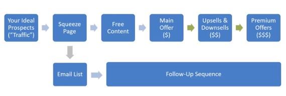 The Prosperity Formula profit process