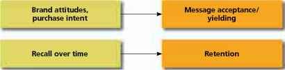 response hierarchy model