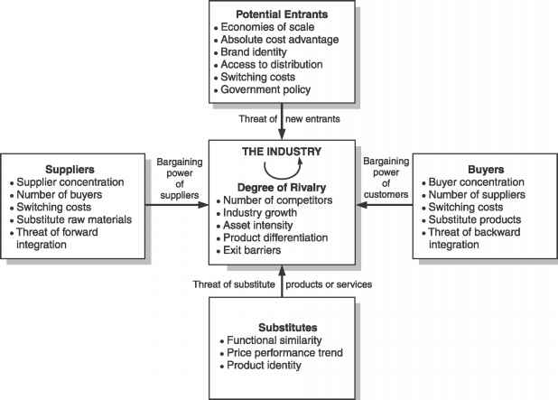 michael porter s analysis of nestle The five forces model was developed by michael e porter to help companies assess the nature of an industry's competitiveness and develop corporate strategies accordinglythe framework allows a business to identify and analyze the important forces that determine the profitability of an industry in this article, we will study the porter's five forces model for industry analysis.