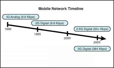 Mobile Network History