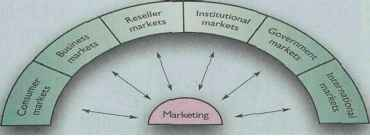 Types Customer Markets