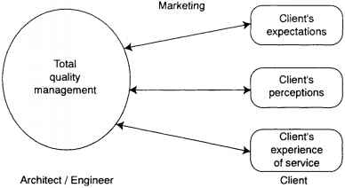 Total Quality Marketing Definition