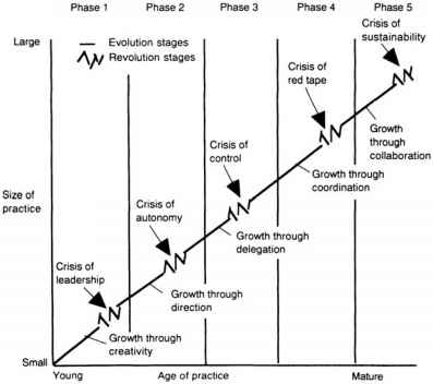 Greiner Phases Growth